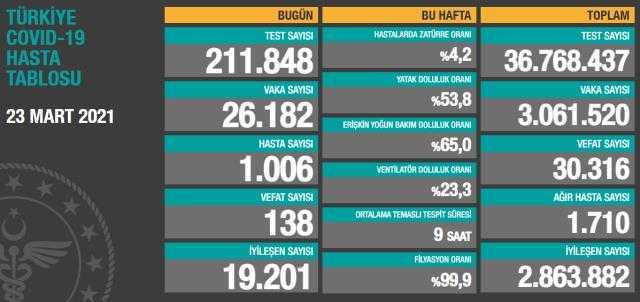 Türkiye Koronavirüs Vaka Sayısında Rekora Koşuyor