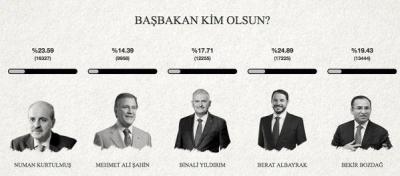 Başbakan kim olsun?