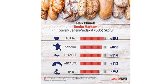 Halk ekmeğe en yüksek puan Bursa'dan