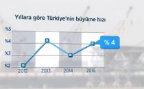 Türkiye ekonomisi 2015 yılında beklentiler dahilinde büyüdü, ihracat düştü